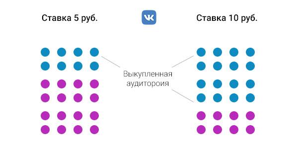 Модель аукциона в ВК