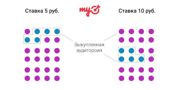 Модель аукциона в MyTarget