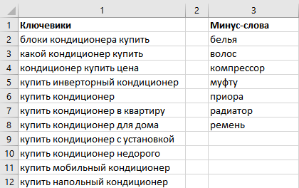 Часть 2: Сбор ключевых фраз и минус-слов. Рекомендации по работе для продвижения бизнеса в РФ с бюджетом до 50 000 руб.